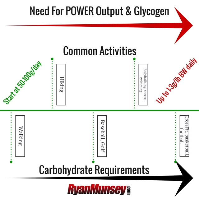 Need For POWER Output & Glycogen