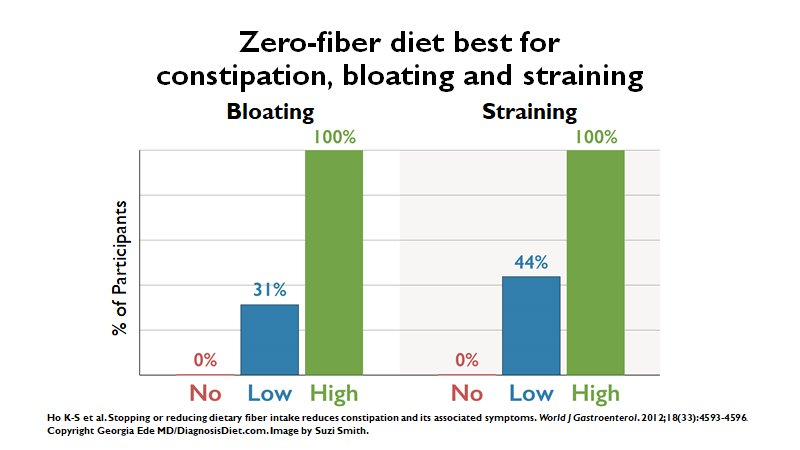 They've ever shared with me this fascinating study that shows a zero-fiber  diet to be the only diet that eliminated bloat, constipation, and straining…